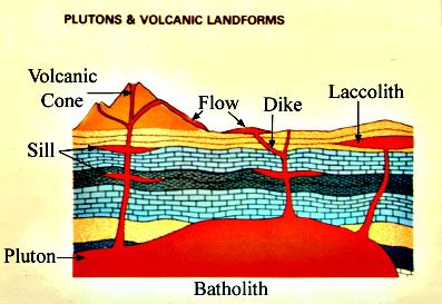 Batholith is where rising igneous plutons collect into one mass