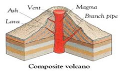 Geology of volcanoes ,plate tectonics,types of volcanoes,types of volcanic eruption