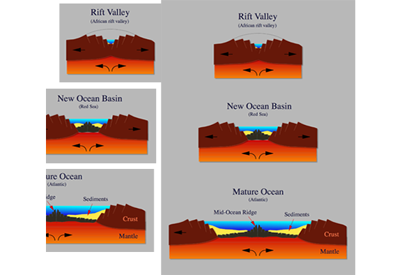 Progression of a rift valley to ocean. WIKI